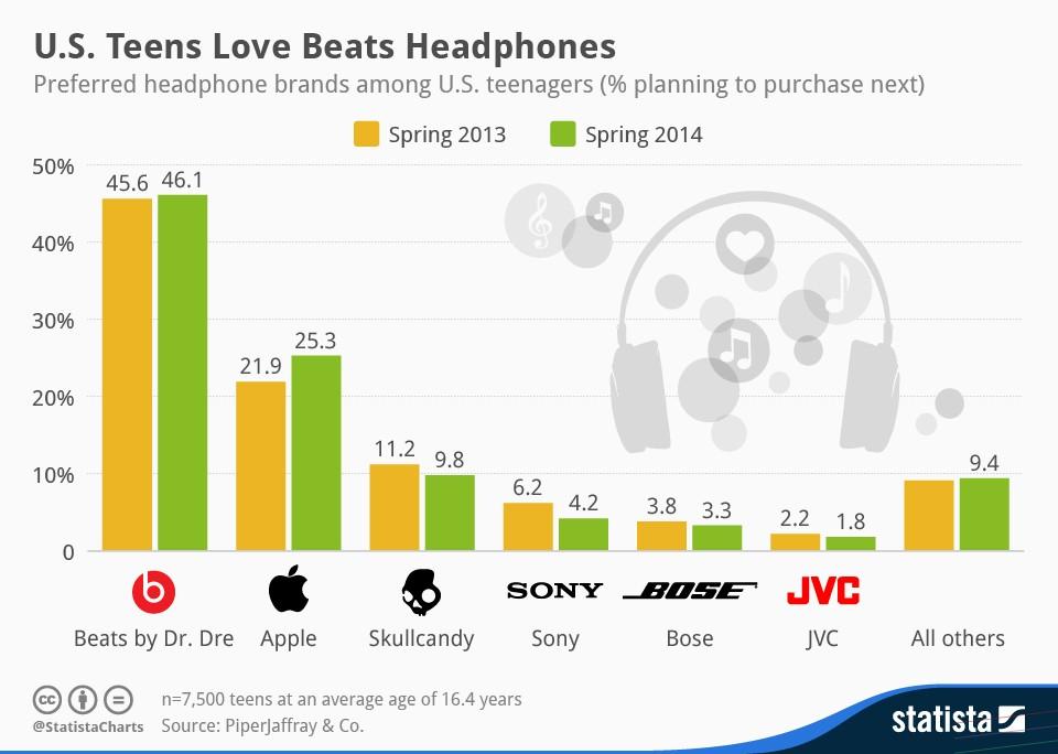 Apple buys Beats on emaze